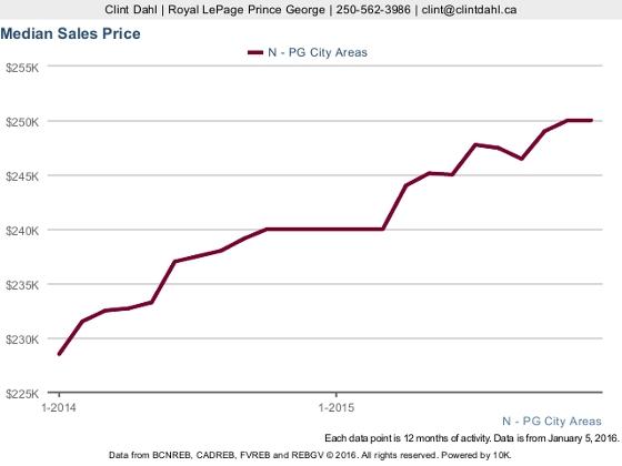 Median 2014-2015 Sales Price
